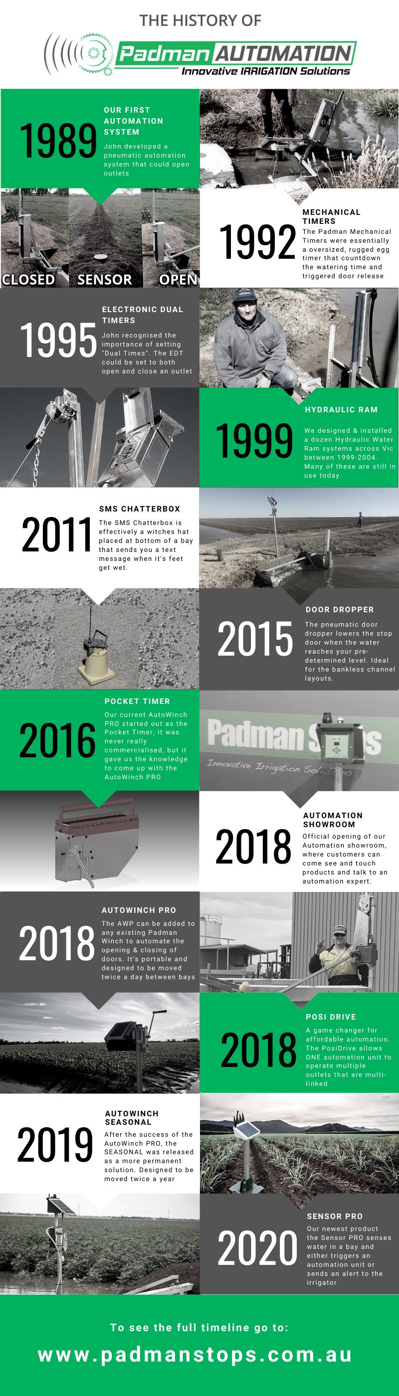 Automation Timeline 6
